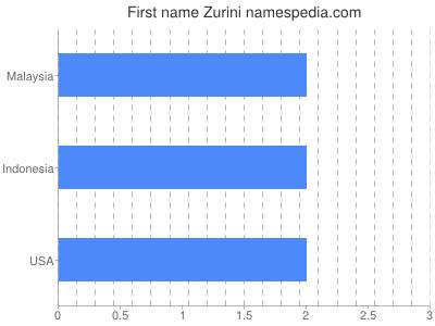 Given name Zurini