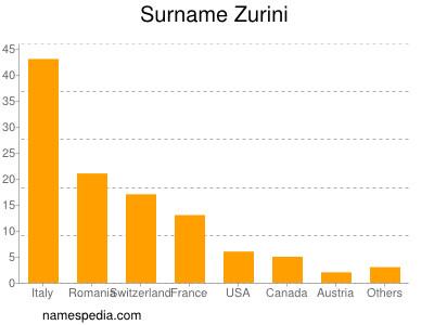 Surname Zurini