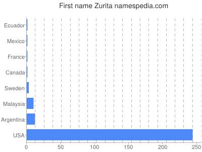 Given name Zurita
