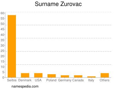 Surname Zurovac