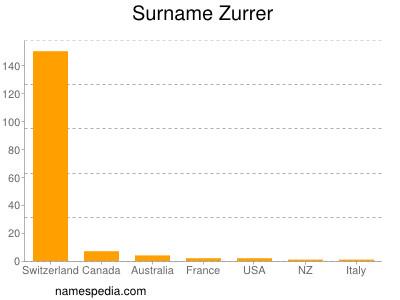Surname Zurrer