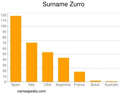 Surname Zurro
