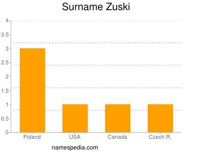 Surname Zuski