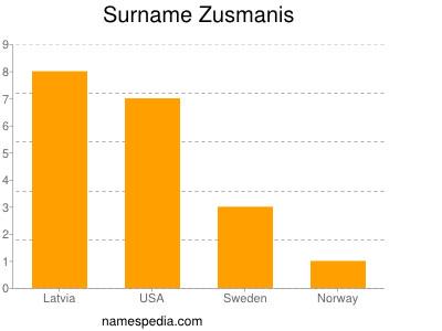 Surname Zusmanis