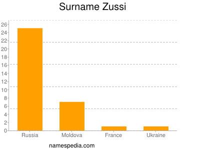 Surname Zussi