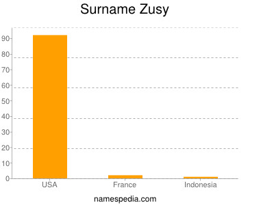 Surname Zusy