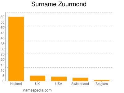Surname Zuurmond
