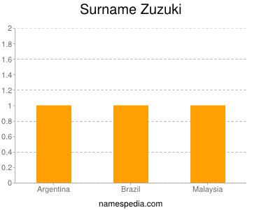 Surname Zuzuki