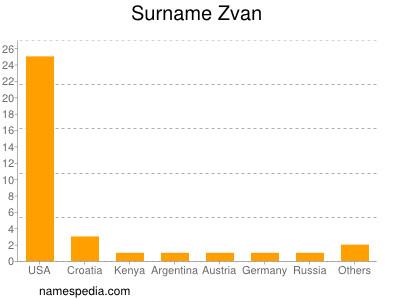 Surname Zvan