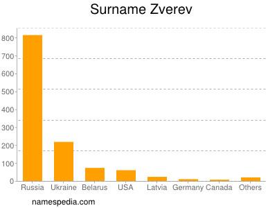 Surname Zverev