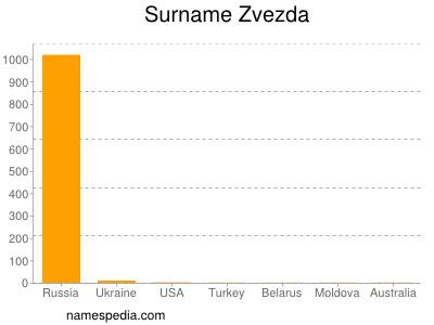 Surname Zvezda