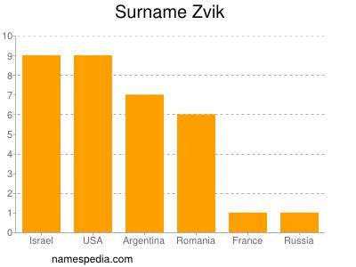 Surname Zvik