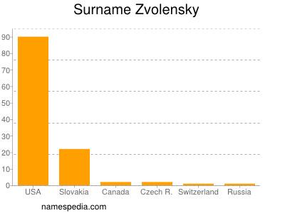 Surname Zvolensky