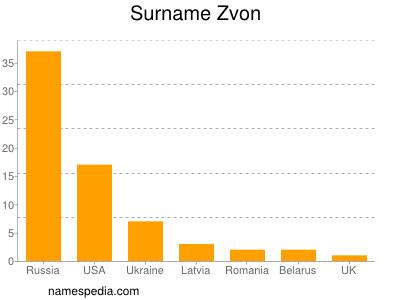 Surname Zvon