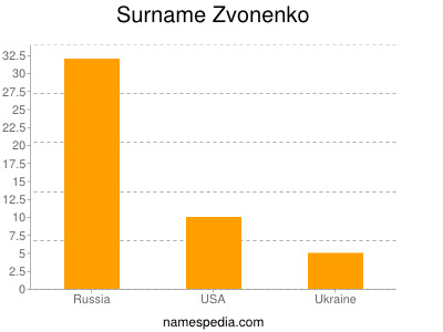 Surname Zvonenko
