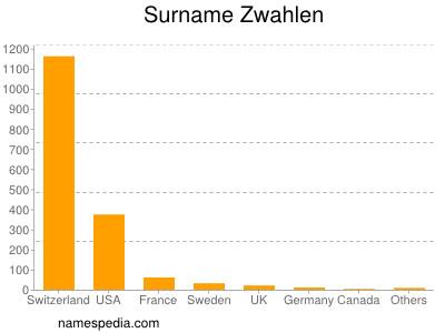 Surname Zwahlen