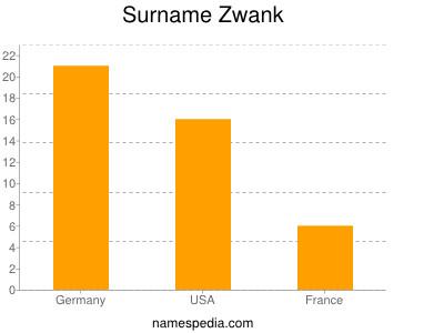 Surname Zwank