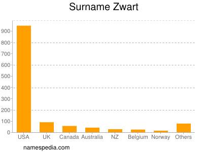 Surname Zwart