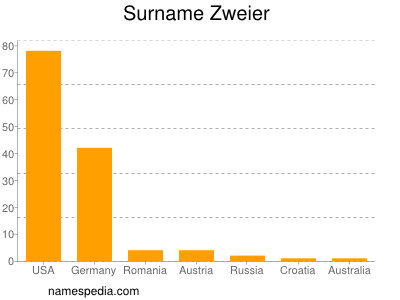 Surname Zweier