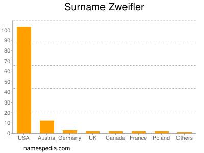 Surname Zweifler