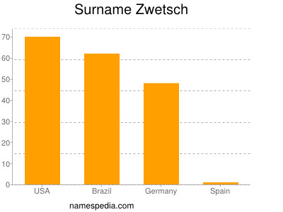 Surname Zwetsch
