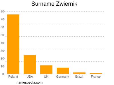 Surname Zwiernik