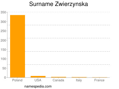 Surname Zwierzynska