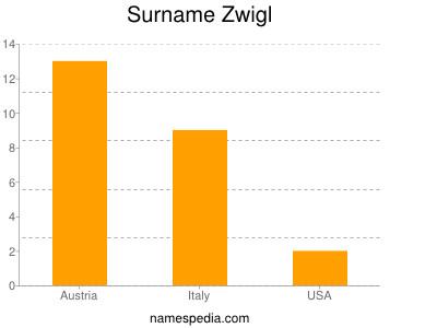 Surname Zwigl