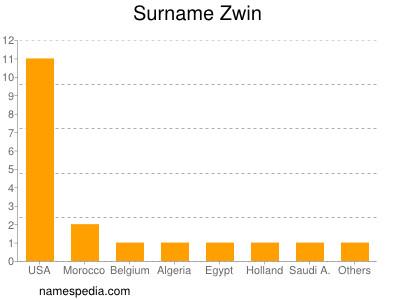 Surname Zwin