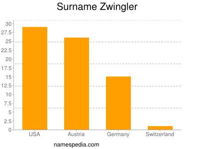 Surname Zwingler