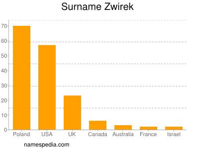 Surname Zwirek