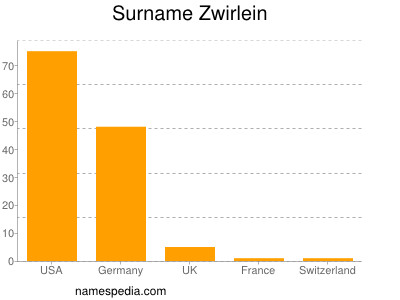Surname Zwirlein