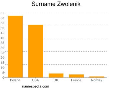 Surname Zwolenik