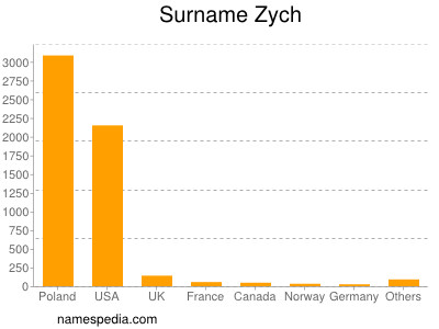 Surname Zych