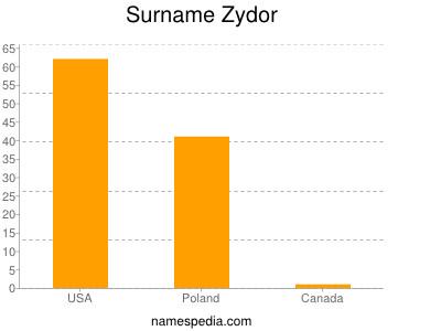 Surname Zydor