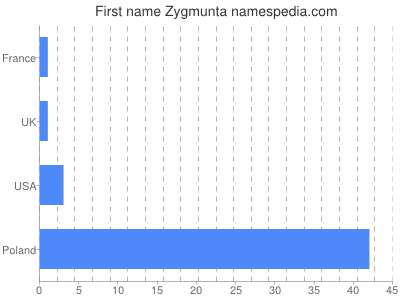 Given name Zygmunta