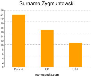 Surname Zygmuntowski