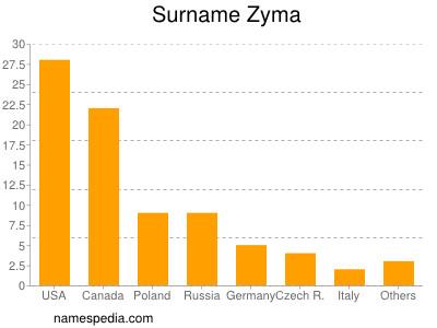 Surname Zyma