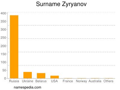 Surname Zyryanov