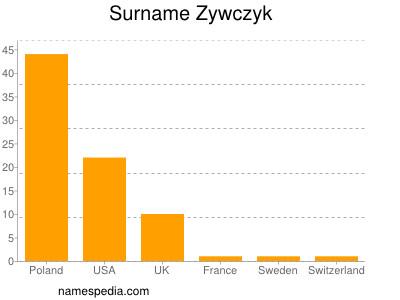 Surname Zywczyk